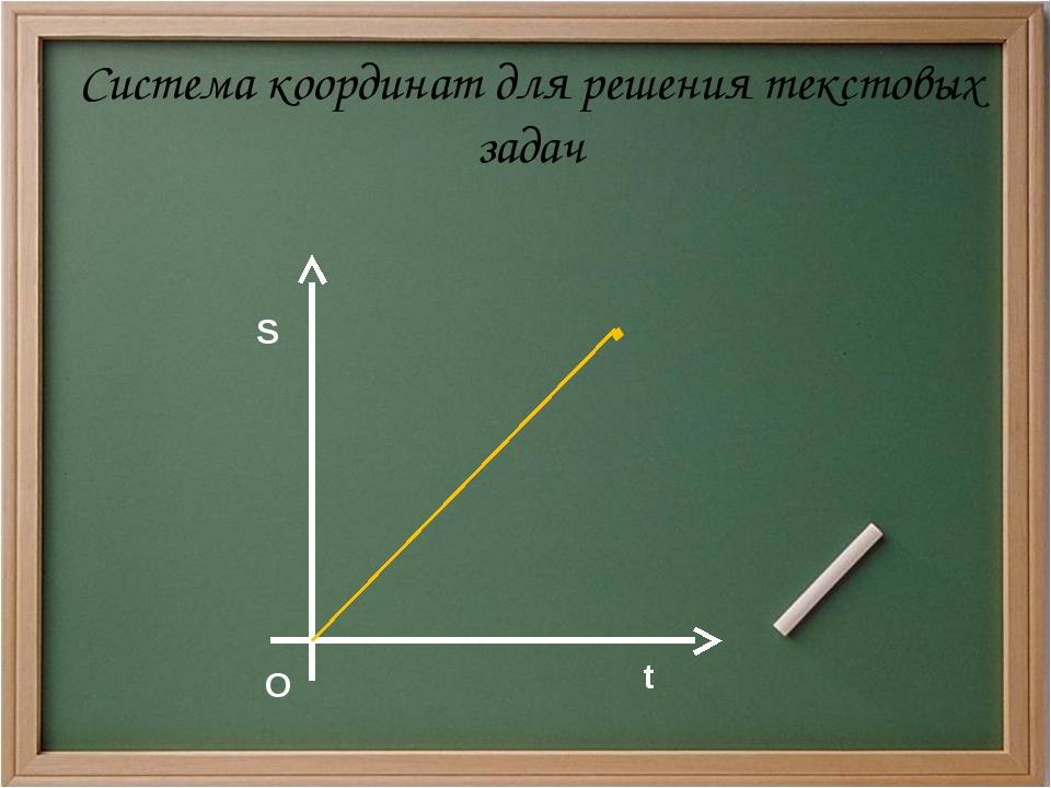 S t Система координат для решения текстовых задач . О