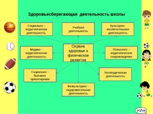 Здоровьесберегающая деятельность школы Охрана здоровья и физическое развитие