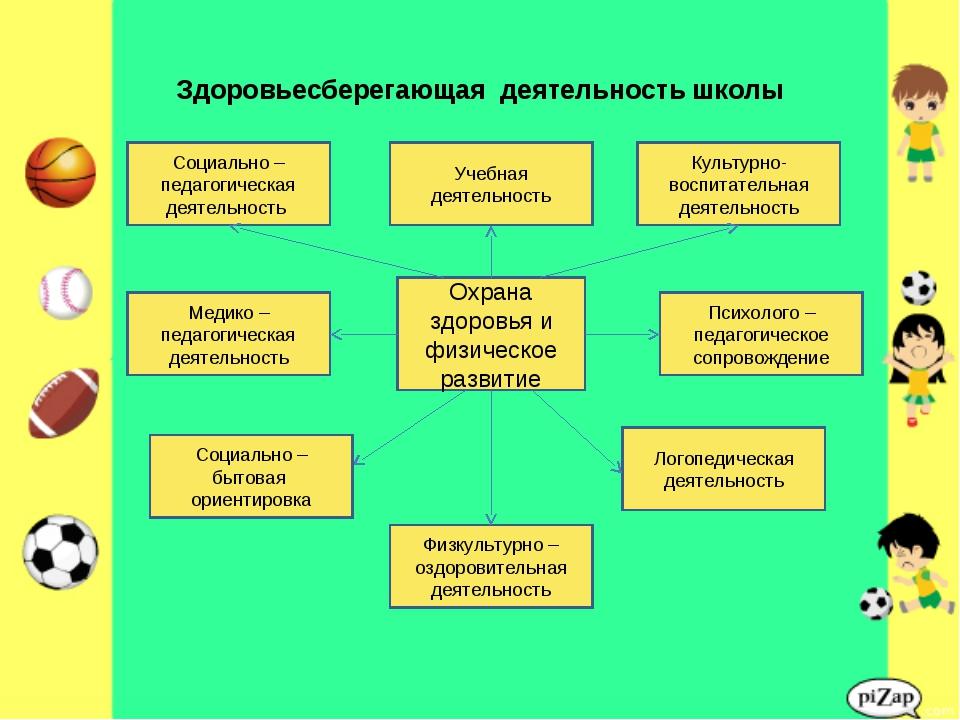 Здоровьесберегающая деятельность школы Охрана здоровья и физическое развитие...