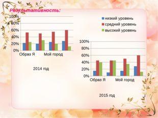 Результативность: 2014 год 2015 год