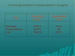 16,3% 4% 79,7% 20,94 % 0,03 % 79,03 % Кислород Углекислый газ Азот Выдыхаемы