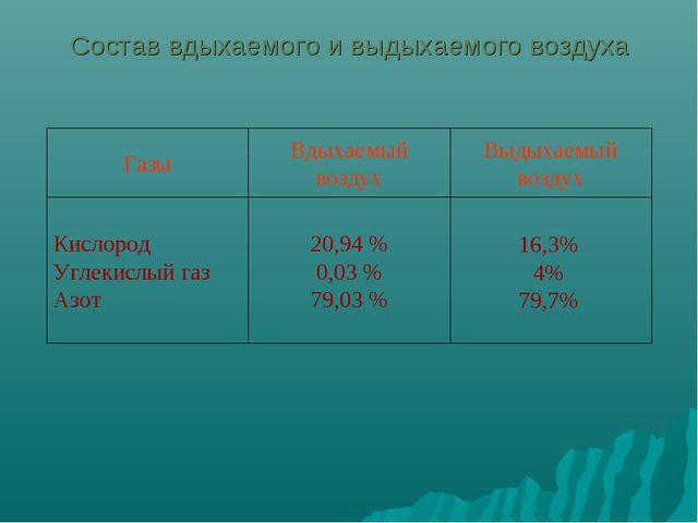 16,3% 4% 79,7% 20,94 % 0,03 % 79,03 % Кислород Углекислый газ Азот Выдыхаемы...