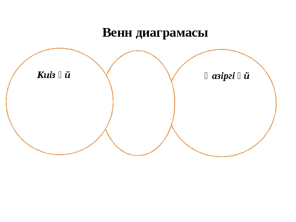 Венн диаграмасы Киіз үй Қазіргі үй