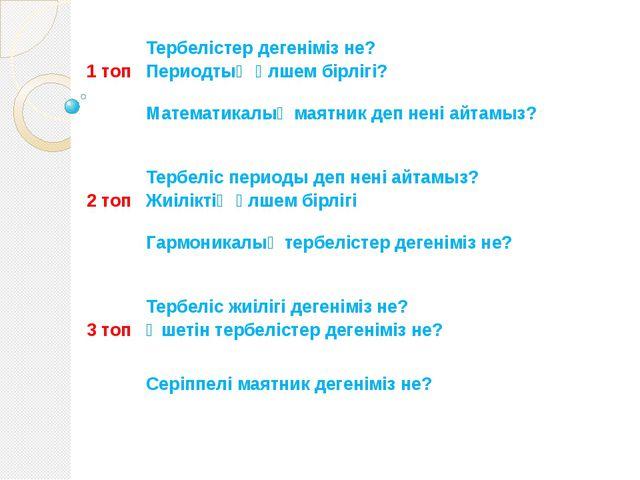 А) «Серпілген сұрақтар» 1 топ Тербелістер дегеніміз не? Периодтың өлшем бірлі...