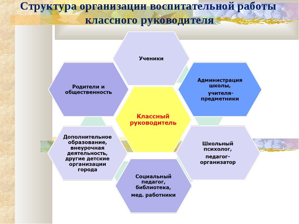 Структура организации воспитательной работы классного руководителя