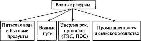 http://compendium.su/geographic/8klas_1/8klas_1.files/image031.jpg