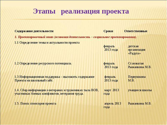 Этапы реализация проекта Содержание деятельности Cроки Ответственные 1. Пр...