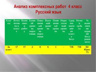 Анализ комплексных работ 4 класс Русский язык Классы Всего человек в классе В