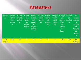 Математика Классы Всего человек в классе Выполняли работу Базовой уровень под