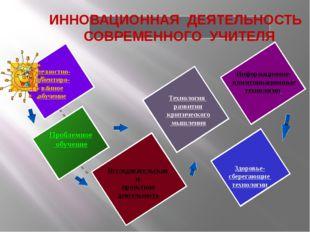 Личностно- ориентиро- ванное обучение Проблемное обучение Исследовательская