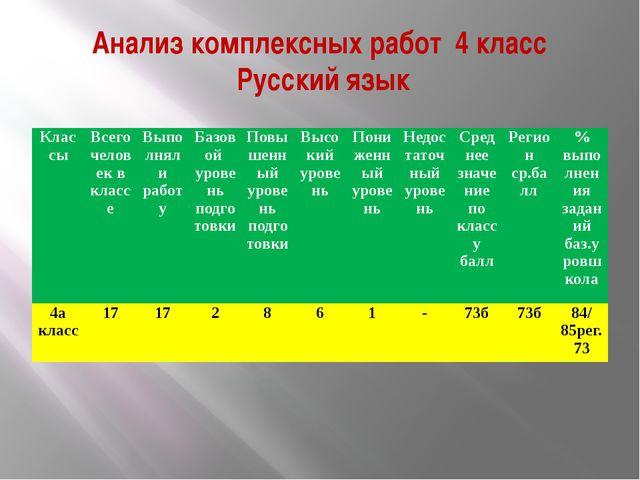Анализ комплексных работ 4 класс Русский язык Классы Всего человек в классе В...