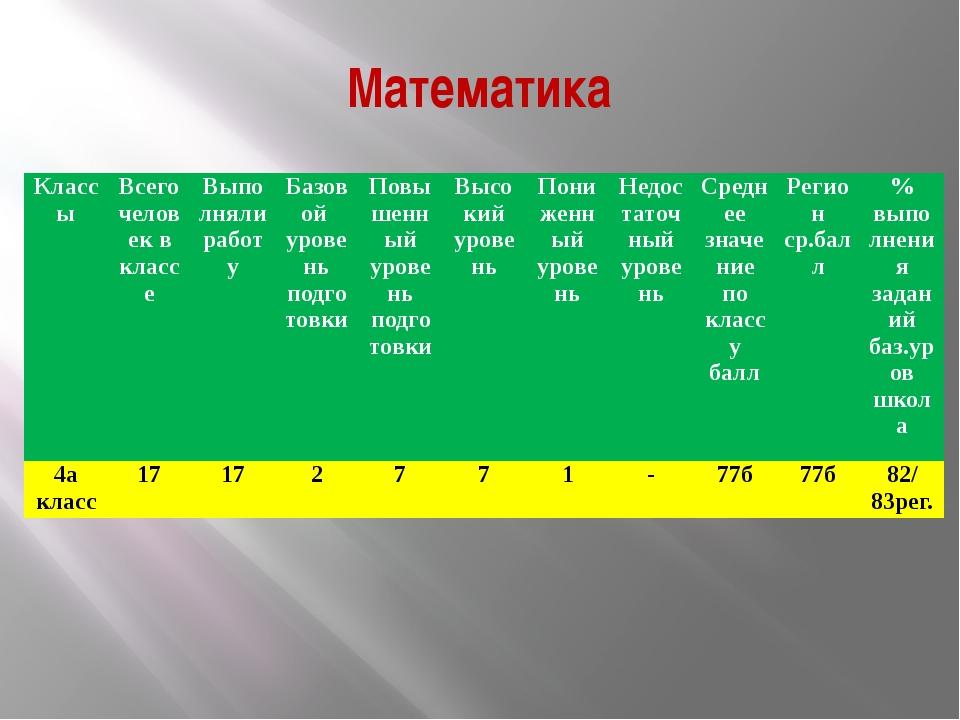 Математика Классы Всего человек в классе Выполняли работу Базовой уровень под...