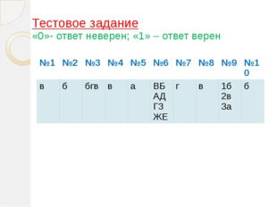 Тестовое задание «0»- ответ неверен; «1» – ответ верен №1 №2 №3 №4 №5 №6 №7 №