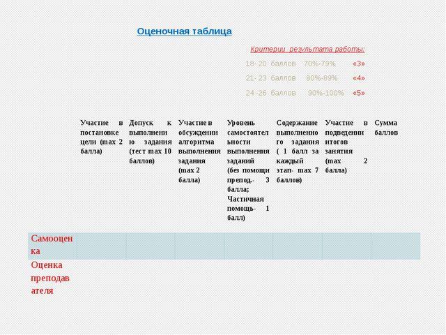 Оценочная таблица Критерии результата работы: 18- 20 баллов 70%-79% «3» 21-...