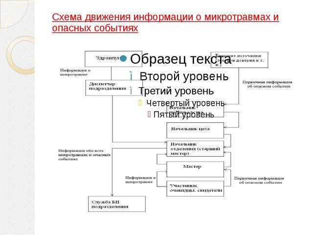 Схема движения информации о микротравмах и опасных событиях