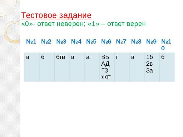Тестовое задание «0»- ответ неверен; «1» – ответ верен №1 №2 №3 №4 №5 №6 №7 №...