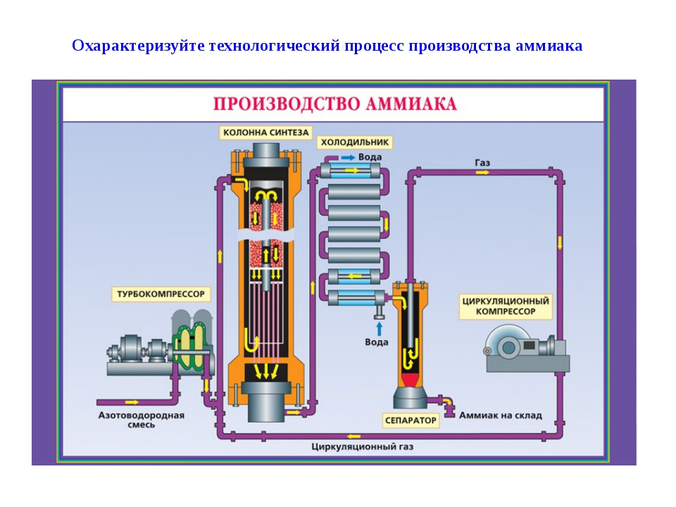 Охарактеризуйте технологический процесс производства аммиака