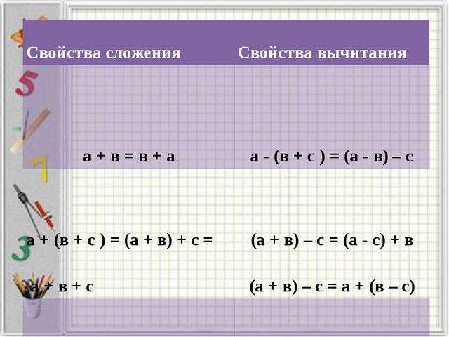 Свойствасложения Свойствавычитания а + в = в + а а - (в + с ) = (а - в) – с...
