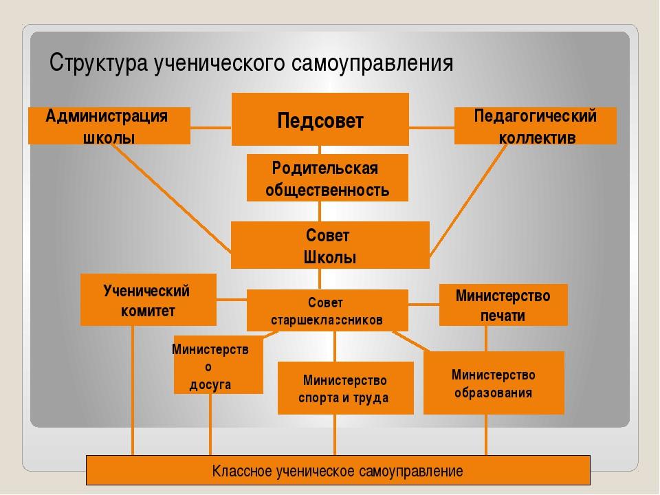 Структура ученического самоуправления Администрация школы Совет Школы Совет с...