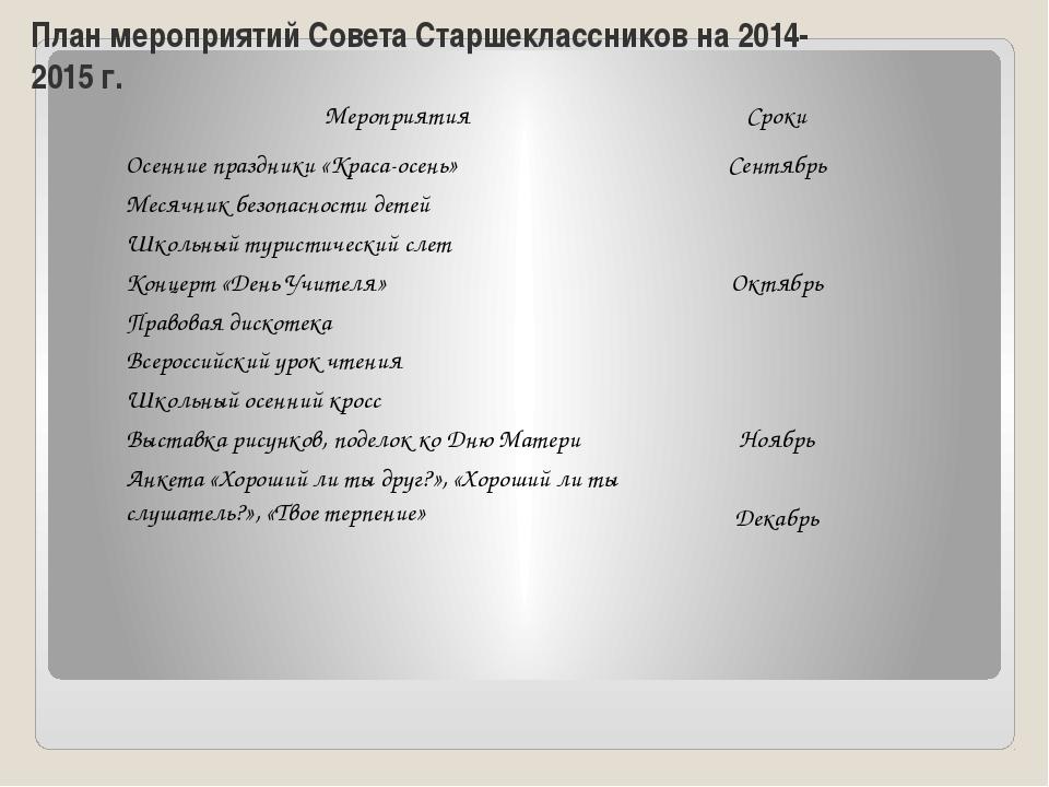 План мероприятий Совета Старшеклассников на 2014-2015 г. Мероприятия Сроки Ос...