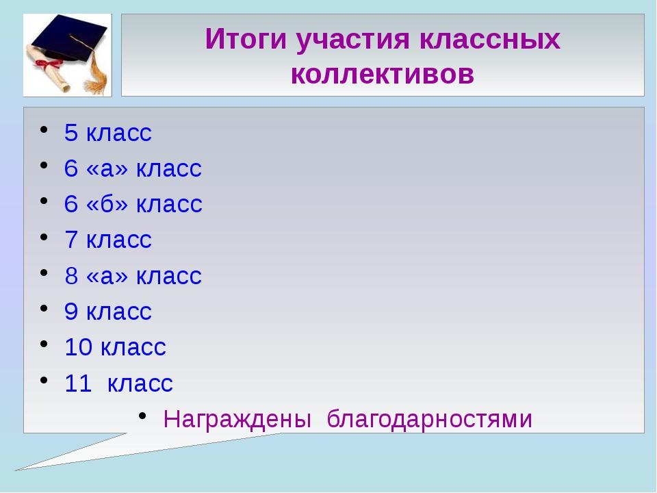 Итоги участия классных коллективов 5 класс 6 «а» класс 6 «б» класс 7 класс 8...