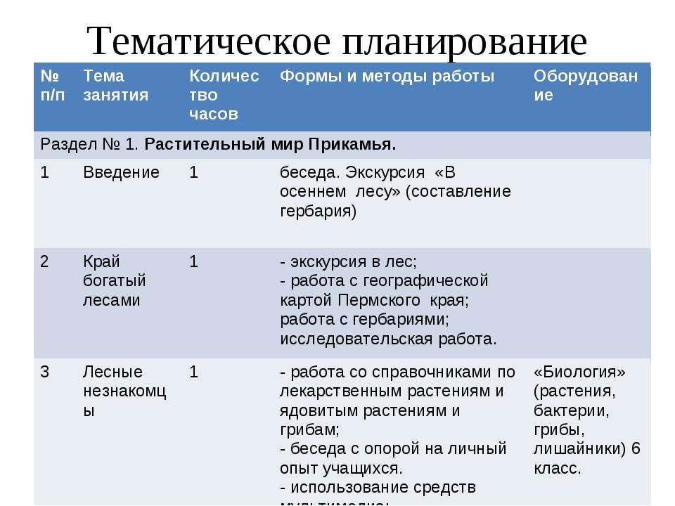 Тематическое планирование № п/пТема занятияКоличество часовФормы и методы...
