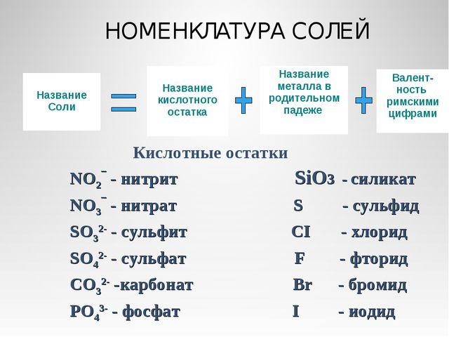 НОМЕНКЛАТУРА СОЛЕЙ Название Соли Название кислотного остатка Название металла...