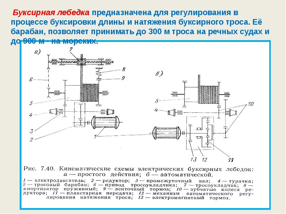 Буксирная лебедка предназначена для регулирования в процессе буксировки длин...