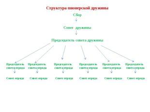 Структура пионерской дружины Сбор Совет дружины Председатель совета дружины П