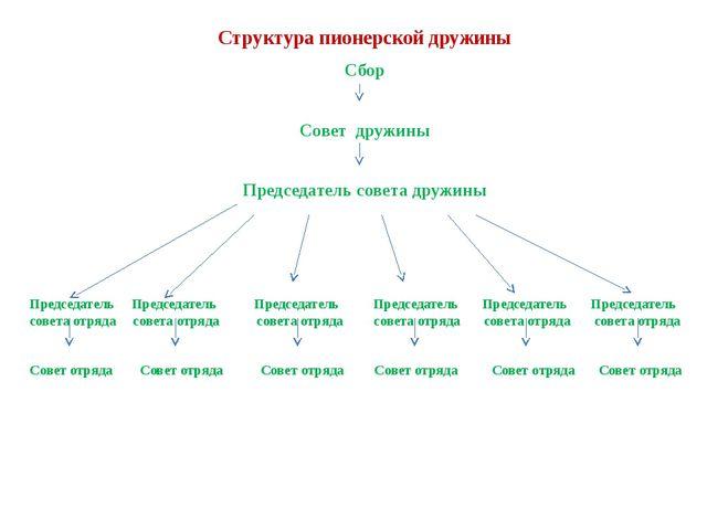 Структура пионерской дружины Сбор Совет дружины Председатель совета дружины П...