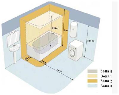 Схема 2 - Зонирование ванной комнаты: 0 − нельзя размещать электроприборы, кроме тех, которыми можно пользоваться в ванной (до 12 Вт); 1 − могут быть размещены только водонагреватели; зоны 0, 1 и 2 не предназначены для расположения розеток; 3 − разрешена установка розеток с питанием от разделительного трансформатора