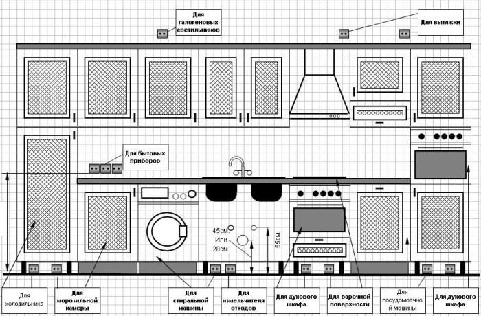 Схема 1 - Схема установки розеток в кухне