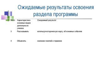 Ожидаемые результаты освоения раздела программы №п/пХарактеристика основных