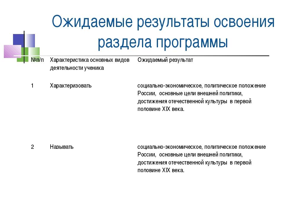 Ожидаемые результаты освоения раздела программы №п/пХарактеристика основных...