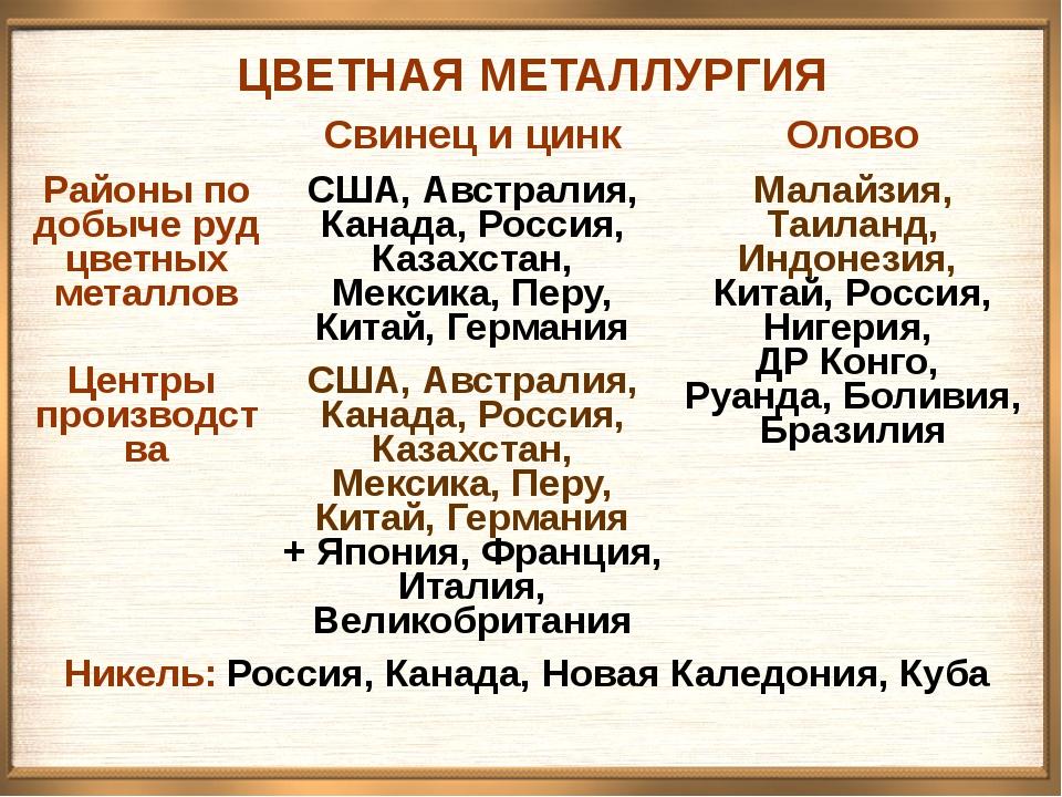 ЦВЕТНАЯ МЕТАЛЛУРГИЯ Свинец и цинк Олово Районы по добычеруд цветных металлов...