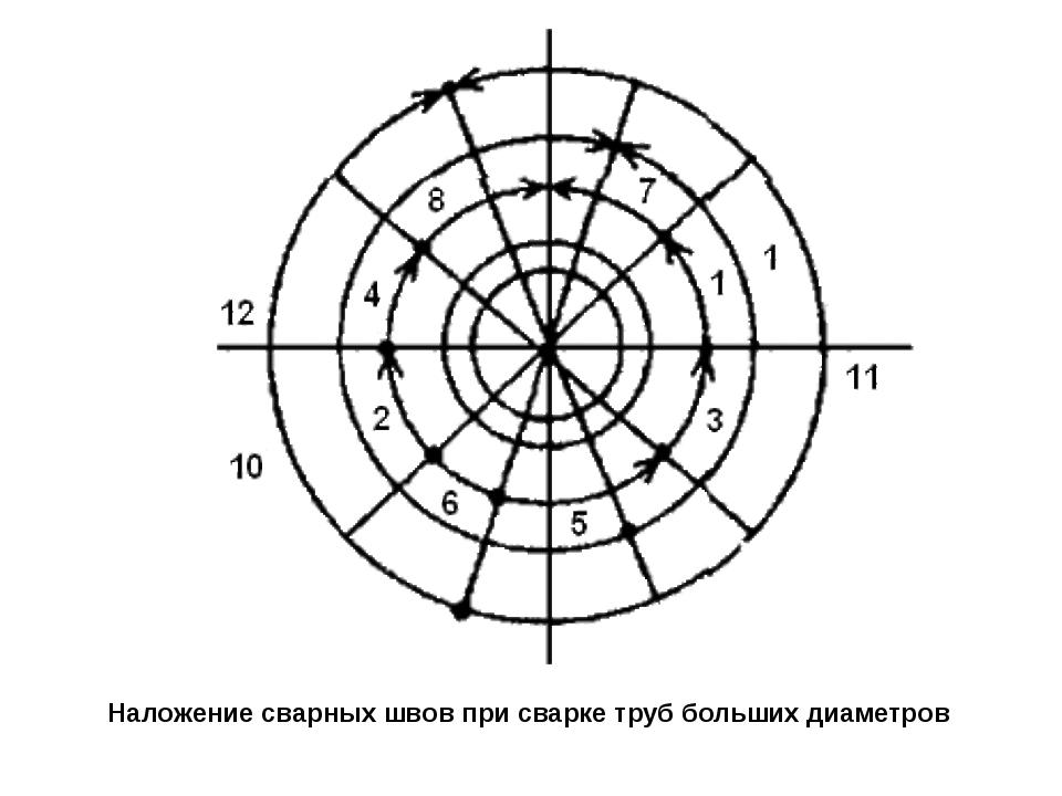 Наложение сварных швов при сварке труб больших диаметров