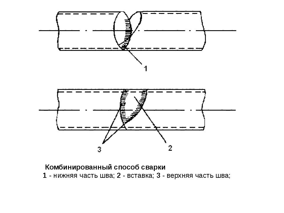 Комбинированный способ сварки 1- нижняя часть шва;2- вставка;3- верхняя...
