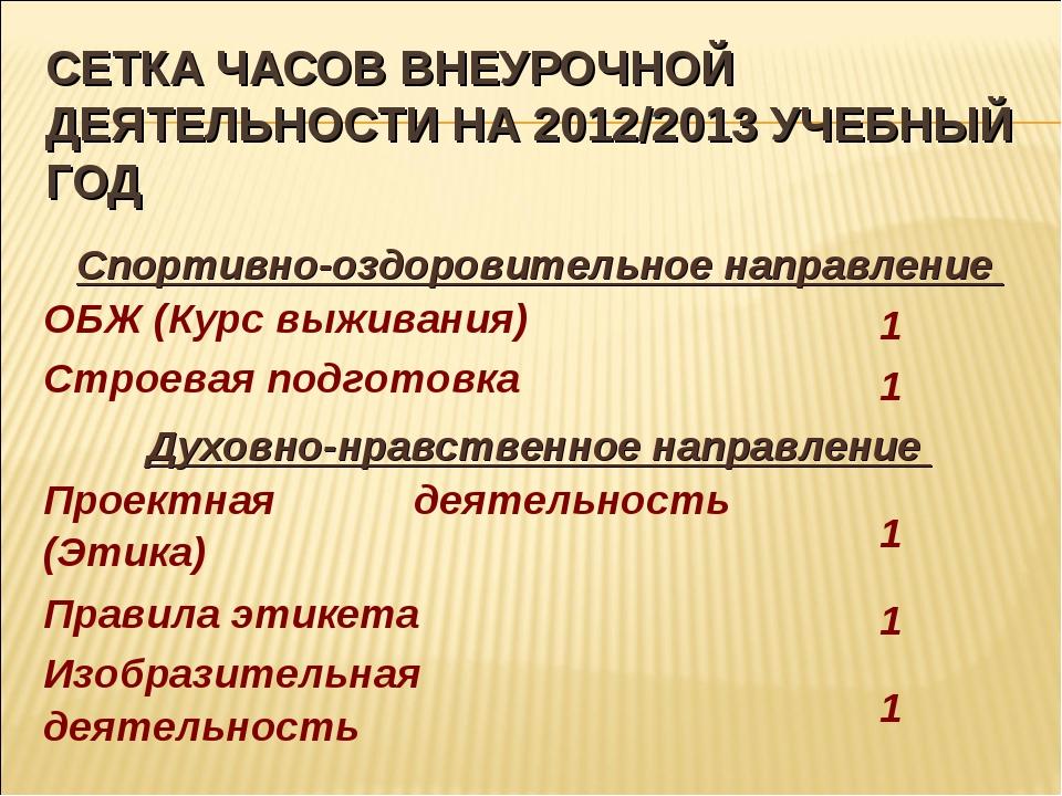 СЕТКА ЧАСОВ ВНЕУРОЧНОЙ ДЕЯТЕЛЬНОСТИ НА 2012/2013 УЧЕБНЫЙ ГОД Спортивно-оздоро...