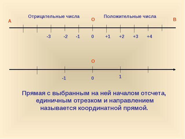 О О 0 0 1 -1 +1 +2 +3 +4 -1 -2 -3 Положительные числа Отрицательные числа А В...