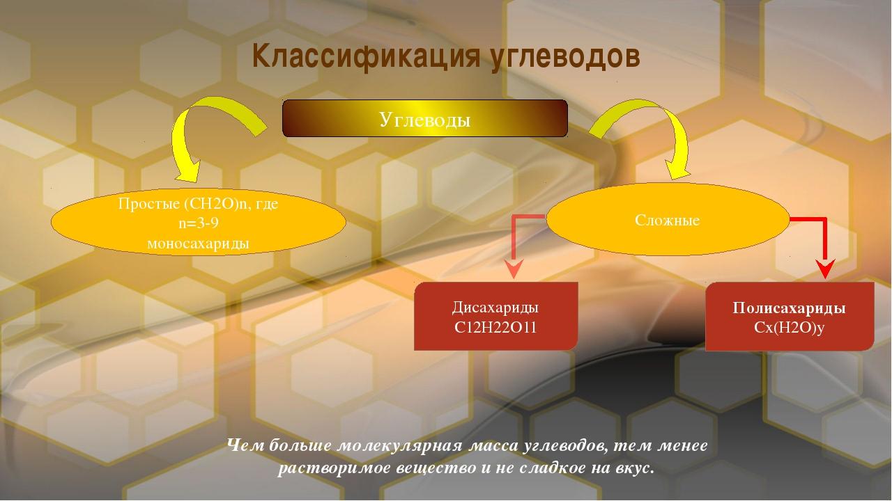 Классификация углеводов Углеводы Простые (СН2О)n, где n=3-9 моносахариды Слож...