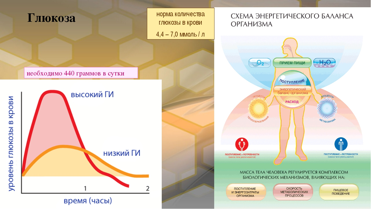 Глюкоза норма количества глюкозы в крови 4,4 – 7,0 ммоль / л необходимо 440 г...