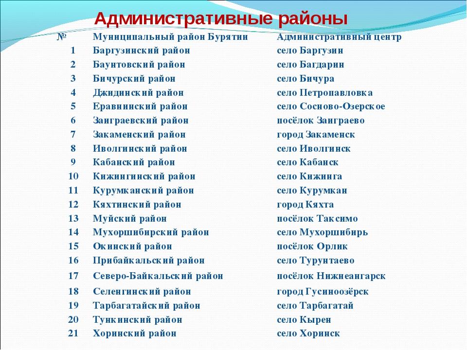 Административные районы №Муниципальный район БурятииАдминистративный центр...