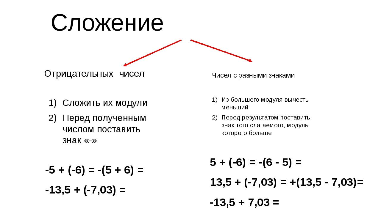 Сложение Отрицательных чисел Чисел с разными знаками Сложить их модули Перед...