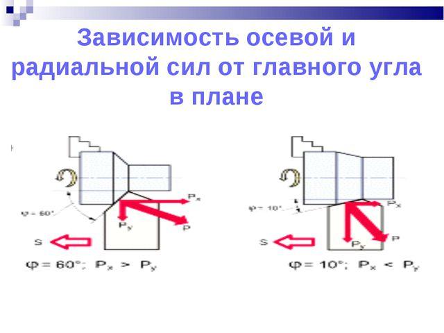 Зависимость осевой и радиальной сил от главного угла в плане