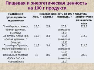 Пищевая и энергетическая ценность на 100 г продукта Название и производитель
