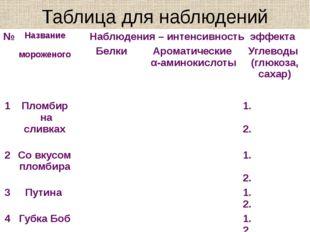 Таблица для наблюдений № Название мороженого Наблюдения – интенсивность эффек