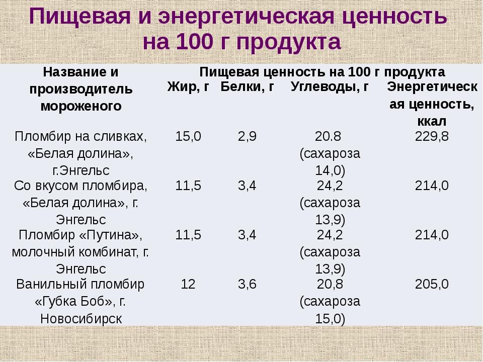 Пищевая и энергетическая ценность на 100 г продукта Название и производитель...