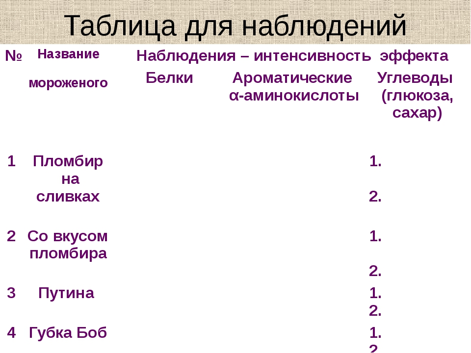 Таблица для наблюдений № Название мороженого Наблюдения – интенсивность эффек...