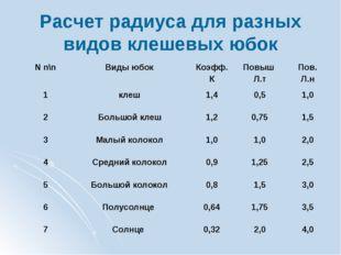 Расчет радиуса для разных видов клешевых юбок N n\nВиды юбокКоэфф. КПовыш