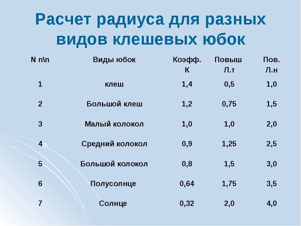 Расчет радиуса для разных видов клешевых юбок N n\nВиды юбокКоэфф. КПовыш...